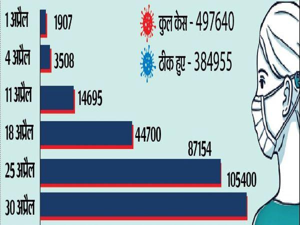 डरावने आंकड़े- अप्रैल में 55 गुना बढ़े एक्टिव मरीज - Dainik Bhaskar