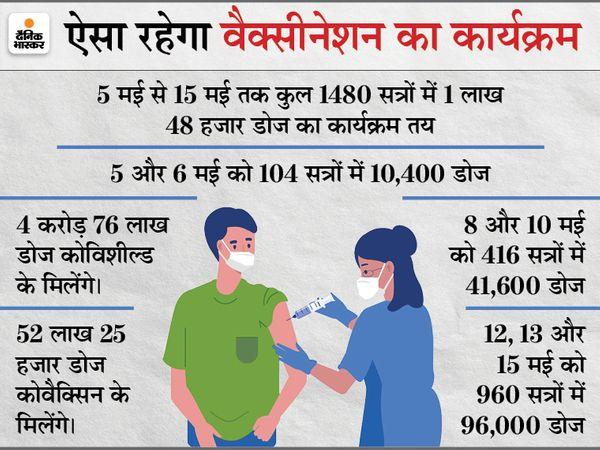 मध्यप्रदेश में 18 साल से अधिक उम्र के युवाओं को वैक्सीन फ्री लगाने का फैसला लिया गया। - Dainik Bhaskar