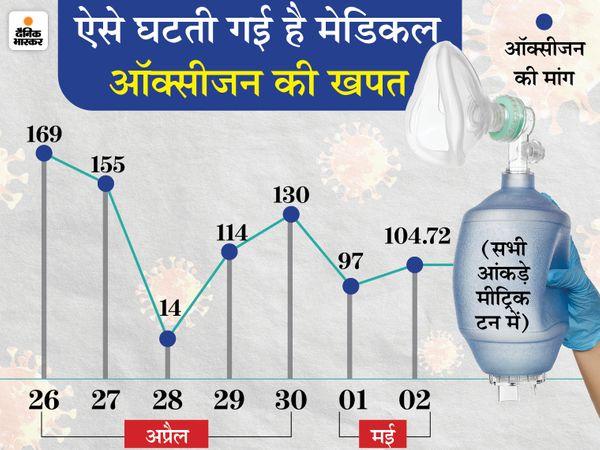 Raipur Bhilai (Chhattisgarh) Coronavirus Cases; Lockdown Update | Chhattisgarh Corona Cases District Wise Today News; Korba Durg Bilaspur Rajnandgaon oxyzen demand | कोरोना मरीजों में पिछले एक सप्ताह से ऑक्सीजन की मांग कम होने की बात कही, उधर नए मरीजों की घटती दर कल फिर बढ़ गई, 15 हजार 274 पॉजिटिव मिले