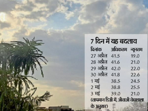 लगातार दूसरे दिन भी बादलों की आवाजाही से तापमान में गिरावट हुई। - Dainik Bhaskar