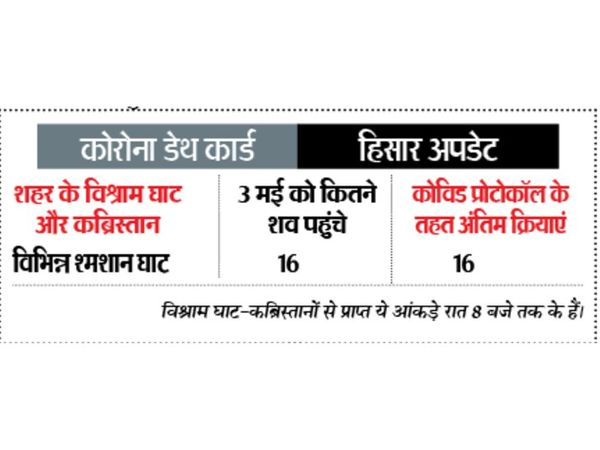 एक दिन में कोरोना को हराकर 1497 रोगी अपने घर में क्वारेंटाइन हैं। - Dainik Bhaskar