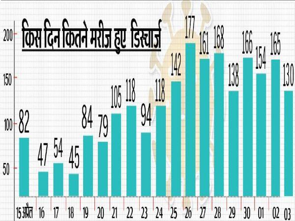15 अप्रैल से 3 मई तक 3342 मरीज मिले,  इस दौरान 67% लोग डिस्चार्ज भी हुए - Dainik Bhaskar
