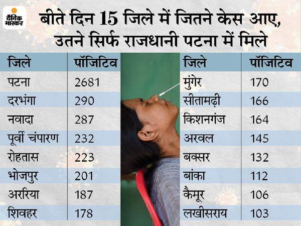 बिहार में 24 घंटे में आए 14794 नए मामलों में सबसे अधिक पटना में 2681 नए केस मिले हैं। - Dainik Bhaskar