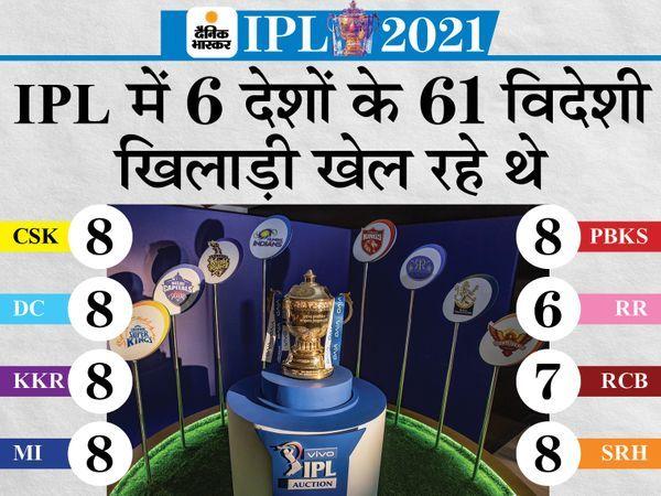 विदेशी खिलाड़ियों को वापस भेजने की तैयारी: IPL में इंग्लैंड और ऑस्ट्रेलिया जैसे देशों के प्लेयर्स को मालदीव के रास्ते भेजा जा सकता है; चार्टर्ड प्लेन की व्यवस्था की जाएगी