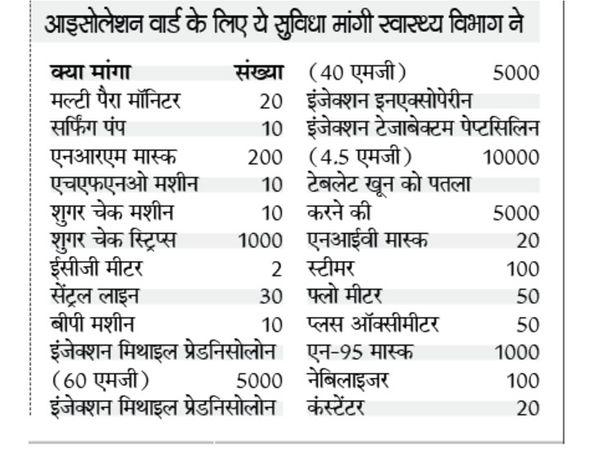 कैसे हो इलाज: जिला अस्पताल में मास्क, जांच मशीन से लेकर दवाइयां व इंजेक्शन तक नहीं - Dainik Bhaskar