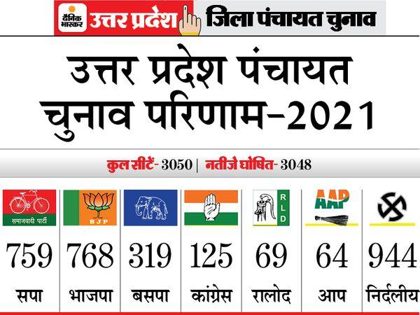 उत्तर प्रदेश में जिला पंचायत सदस्य की 3050 सीटें हैं। लेकिन वाराणसी में एक प्रत्याशी की मौत के चलते चुनाव स्थगित हो गया था। जबकि एक सीट का परिणाम जारी नहीं हुआ है। - Dainik Bhaskar