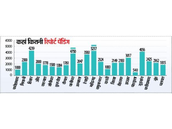 एक मरीज पर औसत 8.37 लोगों तक पहुंच रही टीम - Dainik Bhaskar