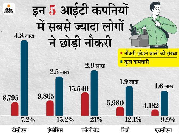 देश की सबसे बड़ी आईटी कंपनी टीसीएस यानी टाटा कंसलटेंसी सर्विसेस में कुल 4.8 लाख कर्मचारी हैं। इसमें से 8,795 कर्मचारी पिछले साल नौकरी छोड़ गए थे। यानी कुल 7.2% लोगों ने नौकरी छोड़ी है - Dainik Bhaskar