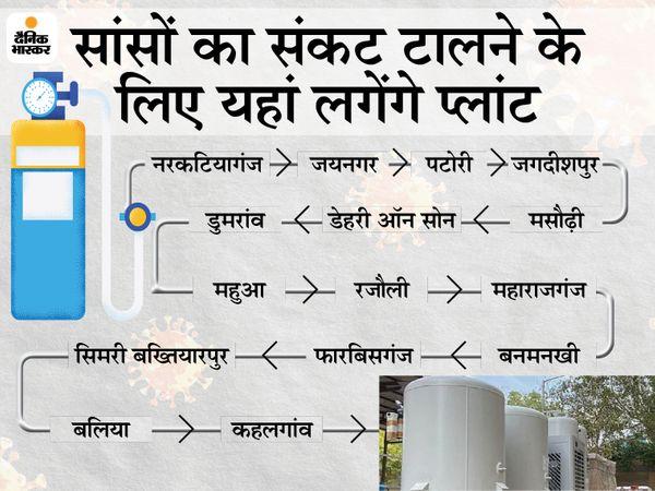 ऑक्सीजन प्लांट लगाने के उपकरण विभिन्न जगहों पर पहुंचने लगे हैं। - Dainik Bhaskar