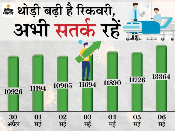 24 घंटे में 15126 लोग हुए संक्रमित, 13364 लोगों ने दी वायरस को मात। - Dainik Bhaskar