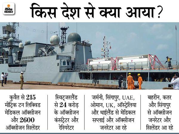 फोटो INS तलवार की है। गुरुवार को नेवी का ये जहाज बहरीन से 40 मीट्रिक टन मेडिकल ऑक्सीजन लेकर बेंगलुरु के NMPT पोर्ट पर पहुंचा। - Dainik Bhaskar