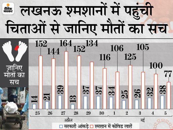 Uttar Pradesh (UP) Coronavirus Report LIVE Update; Narendra Modi Yogi Adityanath | Varanasi Gorakhpur Kanpur Jhansi | मोदी के वाराणसी में सड़कों पर दम तोड़ रहे मरीज, योगी के जिले में दिन-रात जल रहीं चिताएं; लखनऊ में हर पल सांसों के लिए जंग - WPage - क्यूंकि हिंदी हमारी पहचान हैं