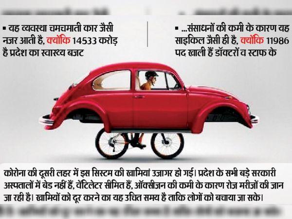 इस फोटो प्रयोग से समझें सरकारी चिकित्सा व्यवस्था की हकीकत - Dainik Bhaskar
