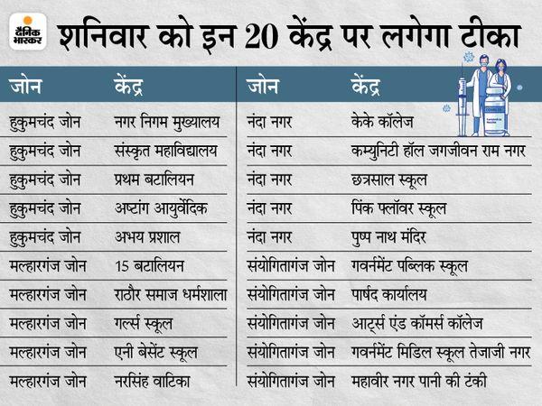 18+ के साथ ही 45 पार वालों को भी वैक्सीन का पहला और दूसरा डोज लगाया जा रहा है। - Dainik Bhaskar