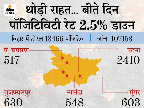 राज्य में लगातार दूसरे दिन एक लाख से ज्यादा कोरोना टेस्ट हुए हैं। - Dainik Bhaskar