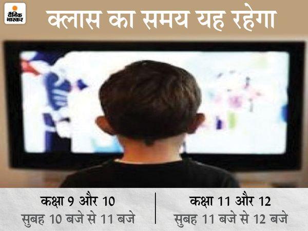 10 मई से दूरदर्शन के डीडी बिहार चैनल पर 9वीं, मैट्रिक और इंटर के छात्र-छात्राओं के लिए क्लास की शुरुआत होगी। - Dainik Bhaskar
