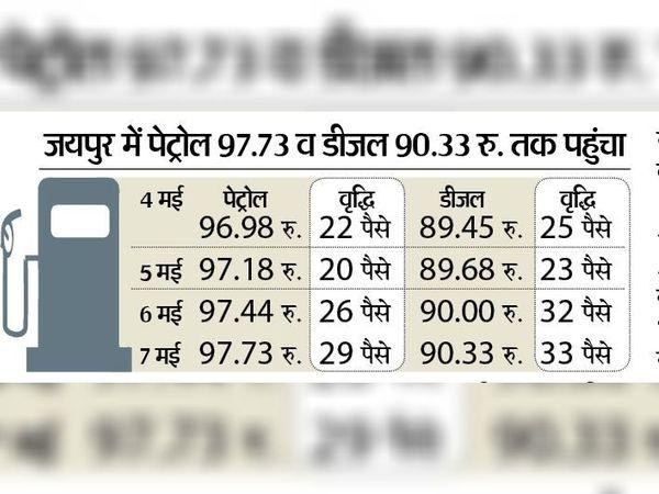 लगातार चौथे दिन पेट्रोल-डीजल की कीमतें बढ़ीं। - Dainik Bhaskar