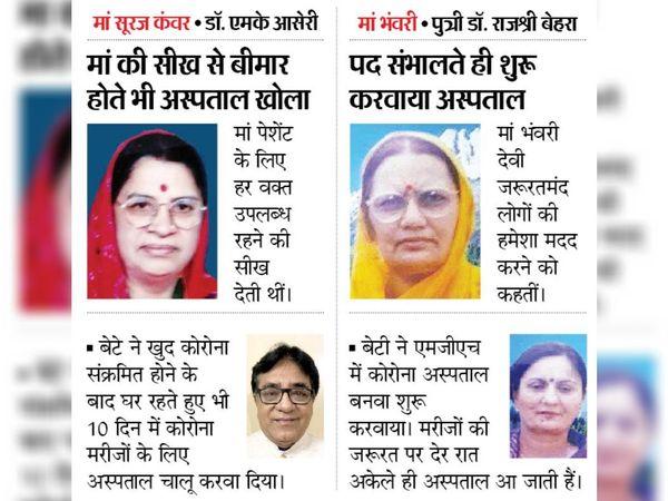 भास्कर आज नमन करता है उन सभी माताओं को जिन्होंने दानदाताओं और कोरोना वॉरियर्स को जन्म दिया।. - Dainik Bhaskar