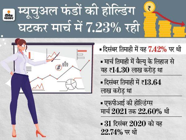 बीमा कंपनियों की होल्डिंग्स शेयर बाजार में 31 मार्च को 4.80% के साथ 5 साल के निचले स्तर पर आ गई, जो 31 दिसंबर, 2020 के अंत में 5% से नीचे थी। वैल्यू के लिहाज से यह पिछली तिमाही से 3.09% बढ़कर 31 मार्च, 2021 तक 9.48 लाख करोड़ रुपए के उच्च स्तर पर पहुंच गया - Money Bhaskar