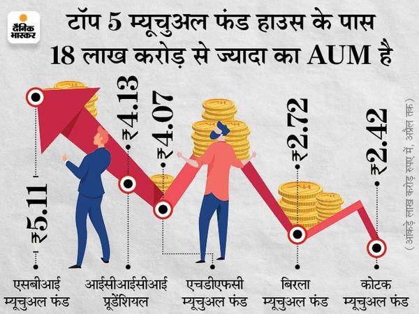 म्यूचुअल फंड के पास अप्रैल में कुल 92,900 करोड़ रुपए आए थे। इसमें से लिक्विड फंड में 41,500 करोड़ रुपए आए थे जबकि ओवरनाइट फंड में 18,500 करोड़ रुपए आए थे - Money Bhaskar