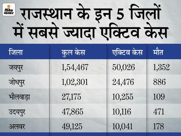 Jaipur (Rajasthan) Coronavirus Cases Latest Update | Rajasthan Corona Outbreak/Cases District Wise Today News; Jodhpur Jaipur Alwar Kota Bikaner Sikar Udaipur Tonk | 24 घंटे में 16,384 कोरोना संक्रमित मिले, 164 की मौत; देश का चौथा राज्य जहां सबसे ज्यादा मरीजों का इलाज चल रहा - WPage - क्यूंकि हिंदी हमारी पहचान हैं