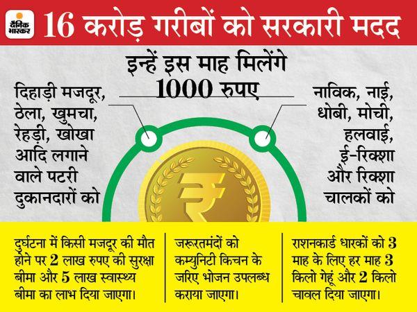 Uttar Pradesh (UP) Lockdown Guidelines Latest Updates; Yogi Adityanath  UP Government May Increase Lockdown Till May 24   स्कूल-कॉलेज, बाजार-मॉल सब बंद रहेंगे; 1 करोड़ रेहड़ी-पटरी और रिक्शा वालों को सरकार हर महीने एक हजार रुपए देगी - WPage - क्यूंकि हिंदी हमारी पहचान हैं