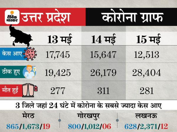 Lockdown: Coronavirus Outbreak India Cases, Vaccination LIVE Update   Maharashtra Pune Madhya Pradesh Bhopal Indore Rajasthan Uttar Pradesh Haryana Punjab Bihar Novel Corona (COVID 19) Death Toll India Today, Mumbai Delhi Coronavirus News   24 घंटे में 3.10 लाख नए केस, यह बीते 25 दिनों में सबसे कम; 4,075 की जान गई, 3.62 लाख ठीक भी हुए - WPage - क्यूंकि हिंदी हमारी पहचान हैं