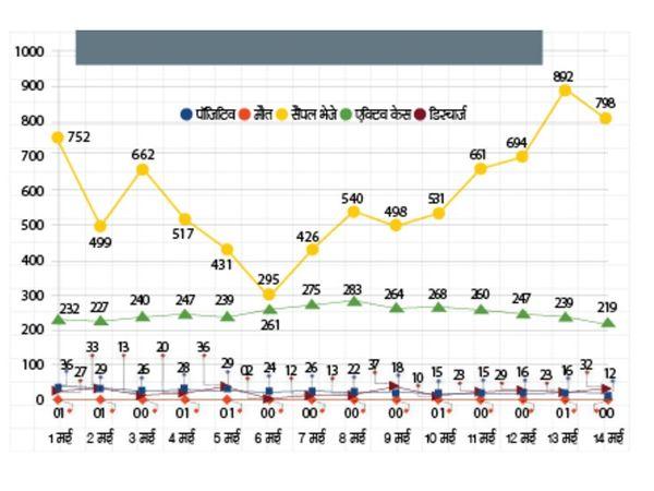 मरीजों की संख्या में गिरावट 8 मई से आनी शुरू हुई - Dainik Bhaskar