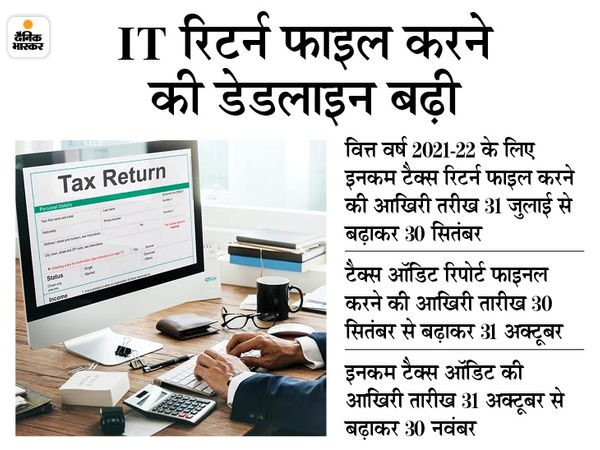 कोरोना संक्रमण के चलते सरकार ने टैक्स फाइल करने से संबंधित तारीखों को बढ़ाने का फैसला लिया है। - Dainik Bhaskar
