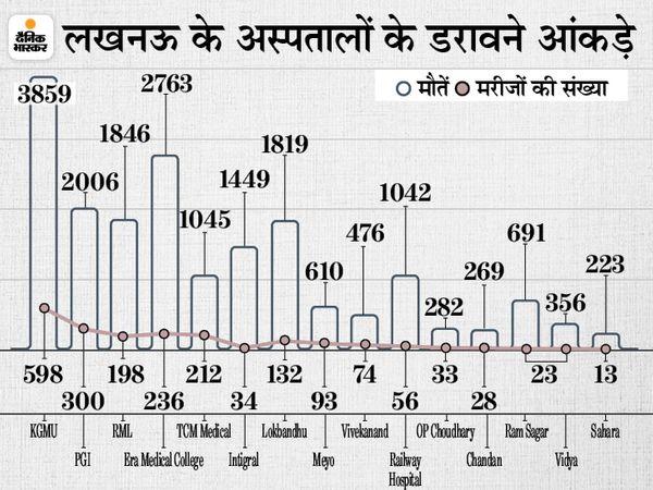 लखनऊ में एक साल के भीतर 2424 लोगों की मौत हो गई। - Dainik Bhaskar
