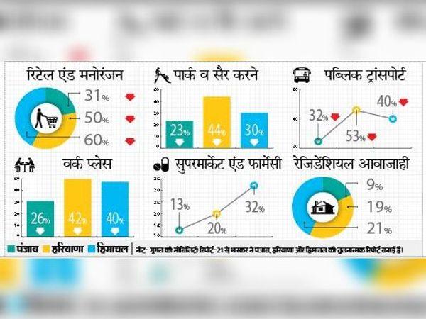 रिटेल शॉपिंग में हिमाचल में 60%, हरियाणा में 50% तो पंजाब में 31 प्रतिशत की ही कमी दर्ज की गई