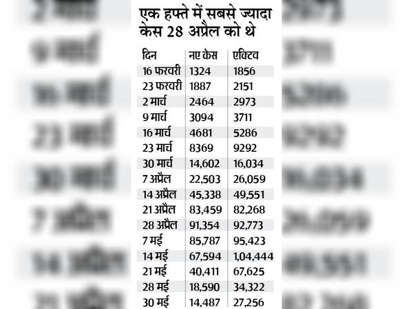 प्रदेश में एक्टिव केस की संख्या लगातार घट रही है। 14 मई को जहां एक्टिव केस बढ़कर एक लाख से ज्यादा हो गए थे, वहीं अब सिर्फ 27 हजार केस बचे हैं।