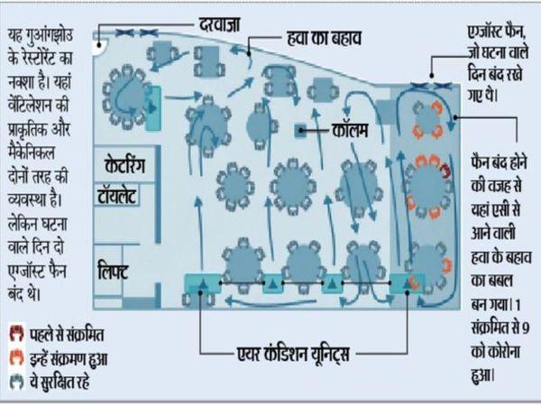 इस उदाहरण से समझिए- जहां खिड़कियां बंद थीं, सिर्फ उसी हिस्से में डेढ़ घंटे तक बैठे 10 लोग संक्रमित पाए गए...बाकी सभी बच गए। - Dainik Bhaskar