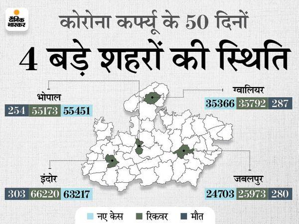Madhya Pradesh (MP) Lockdown Curfew Period Update; Bhopal Indore   Over 1.5 Lakh COVID Cases Found In May 2021   अप्रैल के आखिरी 10 दिन सबसे घातक, 1.15 लाख केस आए और 875 मौतें हुईं; लॉकडाउन का असर 20 दिन बाद दिखा - WPage - क्यूंकि हिंदी हमारी पहचान हैं
