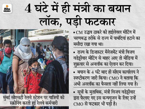 Maharashtra will be unlocked in 5 phases: The cities where 25% beds will be vacant will be opened first   मंत्री ने कहा- 5 फेज में महाराष्ट्र अनलॉक होगा; 4 घंटे बाद सरकार बोली- अभी कोई प्रतिबंध नहीं हटाया गया - WPage - क्यूंकि हिंदी हमारी पहचान हैं
