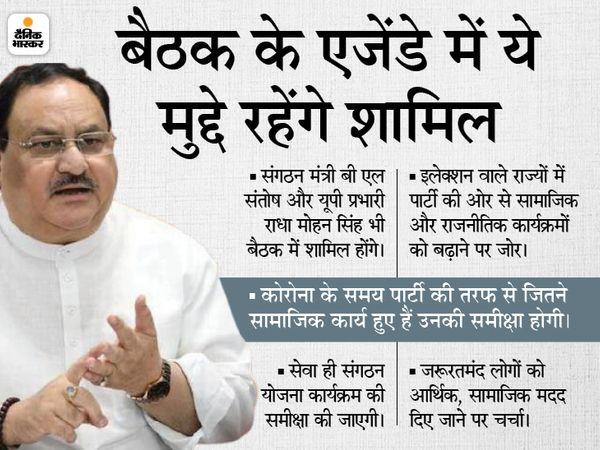 भाजपा के राष्ट्रीय अध्यक्ष जे पी नड्डा ने आज पार्टी महासचिवों की बैठक दिल्ली मे बुलाई है। जिसमें यूपी के प्रभारी राधा मोहन सिंह और संगठन मंत्री बी एल संतोष भी शामिल होंगे। - Dainik Bhaskar