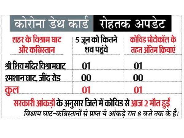 अब तक जिले में 25,633 कोरोना संक्रमित मरीज मिल चुके हैं। - Dainik Bhaskar