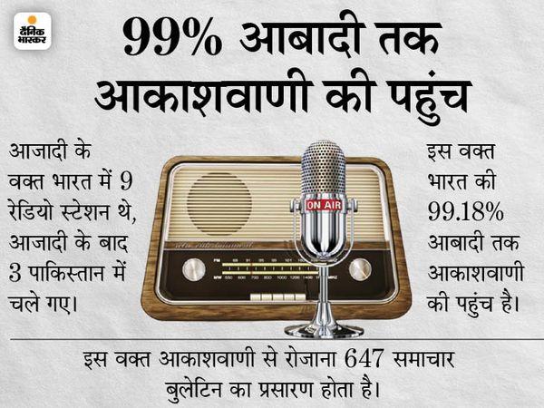 Today History 8 June: Aaj Ka Itihas Updates | All India Radio Prasar Bharati and Air India First International Flight | देश की रेडियो सर्विस को ऑल इंडिया रेडियो नाम मिला, आज देश की 99% आबादी तक है आकाशवाणी की पहुंच - WPage - क्यूंकि हिंदी हमारी पहचान हैं