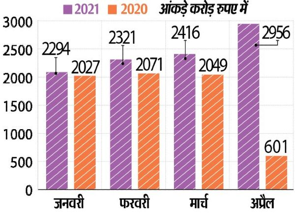 इस साल अप्रैल में सबसे ज्यादा 2956 करोड़ रुपए हुआ जीएसटी का कलेक्शन - Dainik Bhaskar