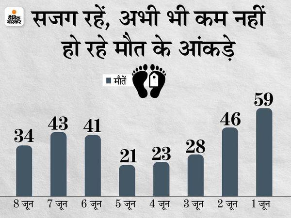 बिहार में अब इतने 8338 केस हैं एक्टिव। - Money Bhaskar