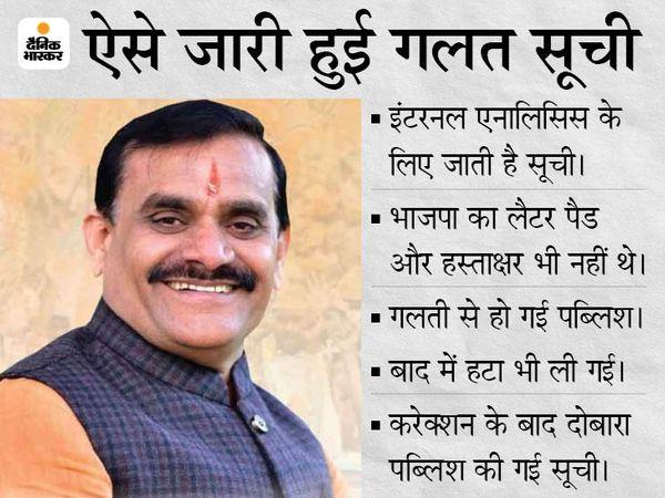 Jyotiraditya Scindia   MP BJP Working Committee Members List Controversy; Jayant Malaiya And Uma Bharti Name Missing   सिंधिया बदलाव न करा सकें, इसलिए वर्किंग कमेटी की लिस्ट जाति के साथ जारी की, जबकि ये सिर्फ असेसमेंट के लिए थी - WPage - क्यूंकि हिंदी हमारी पहचान हैं