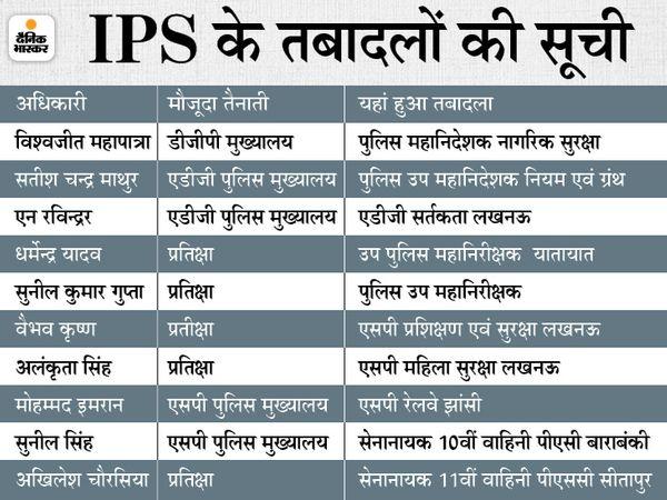 नोएडा में तैनाती के दौरान IPS वैभव कृष्ण का अश्लील वीडियो सामने आया था। इसके बाद उन्हें सस्पेंड कर दिया गया था। जांच पूरी होने पर बीते दिनों वे बहाल हुए थे। - Dainik Bhaskar