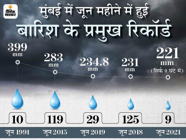 Mumbai (Maharashtra) Rain News | Maharashtra Weather Forecast Status Today Latest News Updates; IMD Orange Alert In Mumbai, Raigad, Ratnagiri, Sindhudurg | मुंबई में दूसरे दिन भी बारिश, रेड अलर्ट जारी; कल छत्तीसगढ़, तो 72 घंटे में झारखंड पहुंचेगा मानसून - WPage - क्यूंकि हिंदी हमारी पहचान हैं