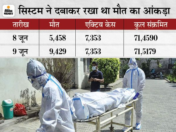 9 जून तक कोरोना से मरने वालों की कुल संख्या 9429 है। - Dainik Bhaskar