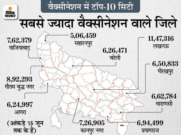 उत्तरप्रदेश में वैक्सीनेशन में टॉप 10 शहरों में सबसे ऊपर लखनऊ का नाम है। यहां 11.47 लाख से ज्यादा वैक्सीन लग चुकी है।