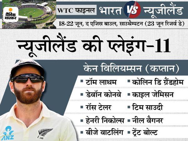 क्या टीम इंडिया पर हार का खतरा?: भारत पहली पारी में 251 से कम स्कोर बनाकर 94 टेस्ट में से 20 जीता, अब न्यूजीलैंड को 200 के अंदर समेटना चाहेगा