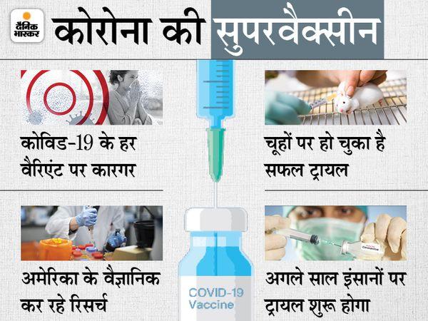 Coronavirus Super Vaccine; Scientists Invent New Vaccine that Can Fight All Variants   अमेरिकी वैज्ञानिकों ने बनाई सेकेंड जनरेशन वैक्सीन, चूहों पर ट्रायल सफल; अगले साल इंसानों पर होगा टेस्ट - WPage - क्यूंकि हिंदी हमारी पहचान हैं