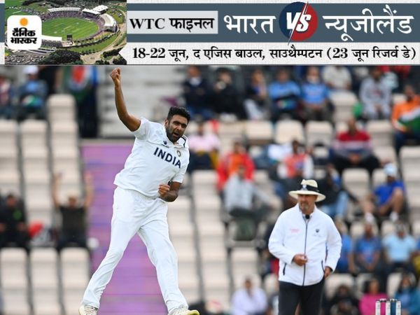 स्पिनर रविचंद्रन अश्विन वर्ल्ड टेस्ट चैंपियनशिप में सबसे ज्यादा 71 विकेट लेने वाले गेंदबाज बन गए हैं। उन्होंने ऑस्ट्रेलियाई पेसर पैट कमिंस को पीछे छोड़ दिया है। - Dainik Bhaskar