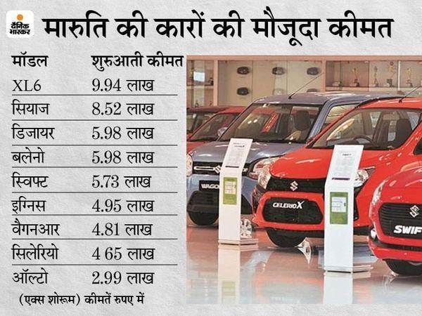 कैसे पूरा हो गाड़ी खरीदने का सपना?: जुलाई से फिर महंगी हो जाएंगी कार और टू-व्हीलर, मारुति के साथ रेनो भी बढ़ा सकती है कीमतें; 3 वजह से कीमतों में हो रहा इजाफा
