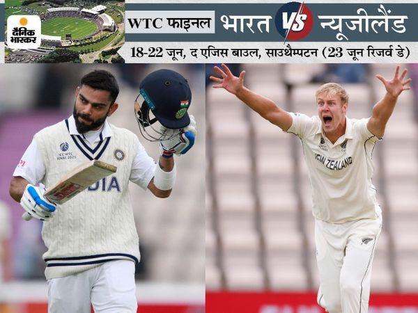 WTC फाइनल में भारतीय कप्तान विराट कोहली को न्यूजीलैंड के तेज गेंदबाज काइल जेमिसन ने दोनों पारियों में आउट किया था। - Dainik Bhaskar